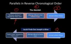 Backwards Akeidah