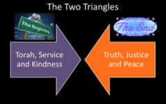 A Tale of Two Triangles