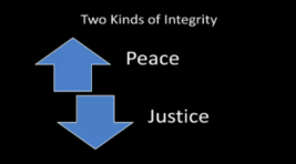 Past-Focused Integrity; Future-Focused Integrity
